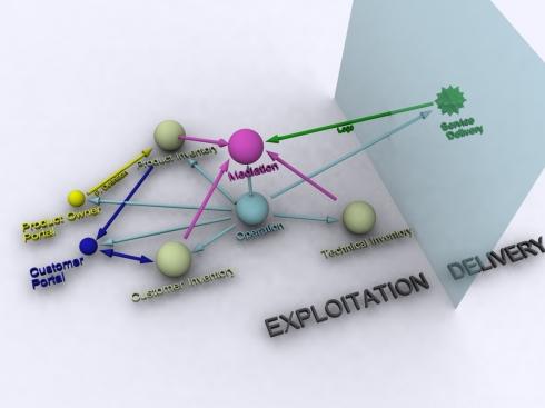 3D schema. Exploitation of Content. by Adolfo M. Rosas. www.adolforosas.com